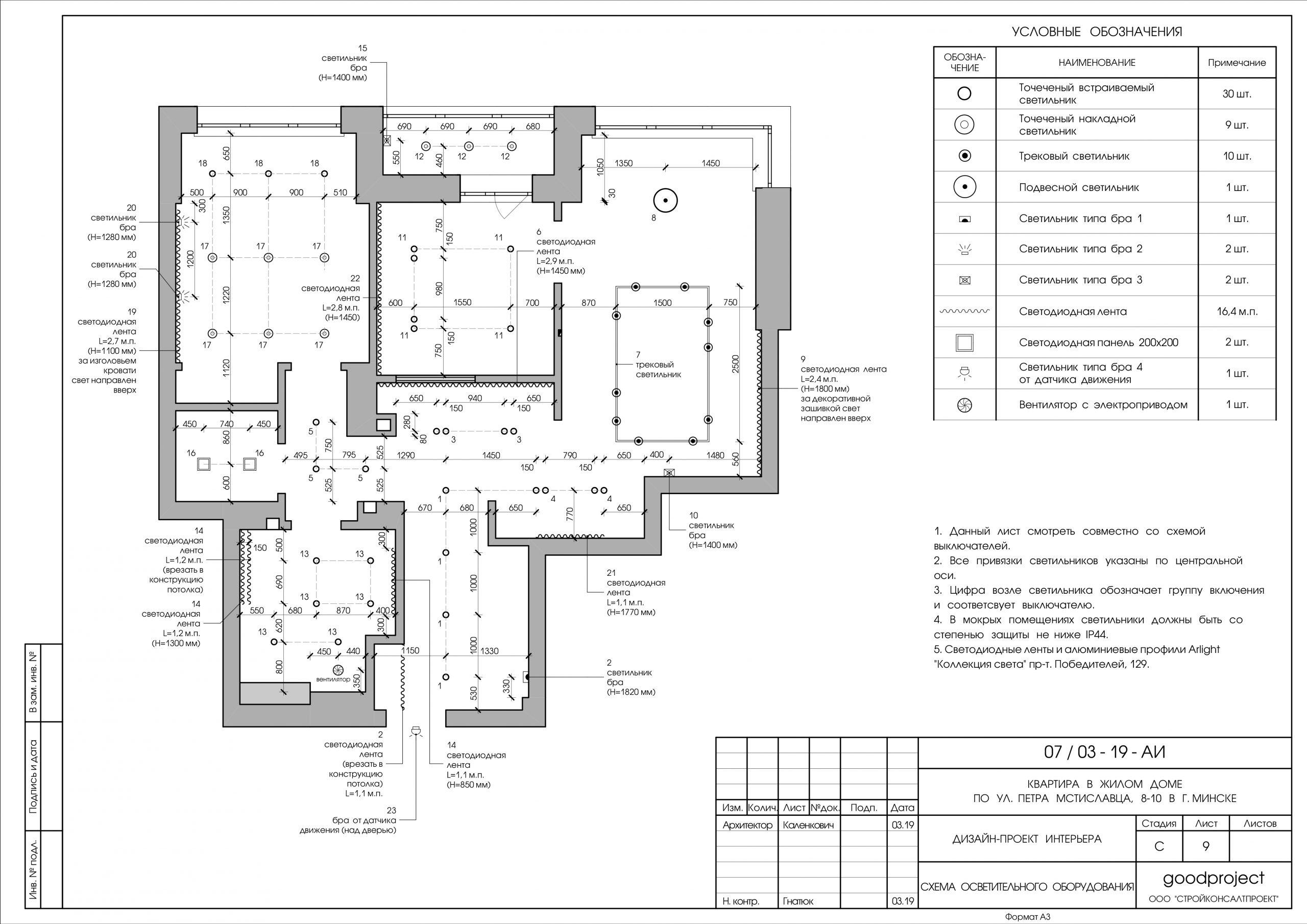 Дизайн-проект: процесс создания и этапы разработки