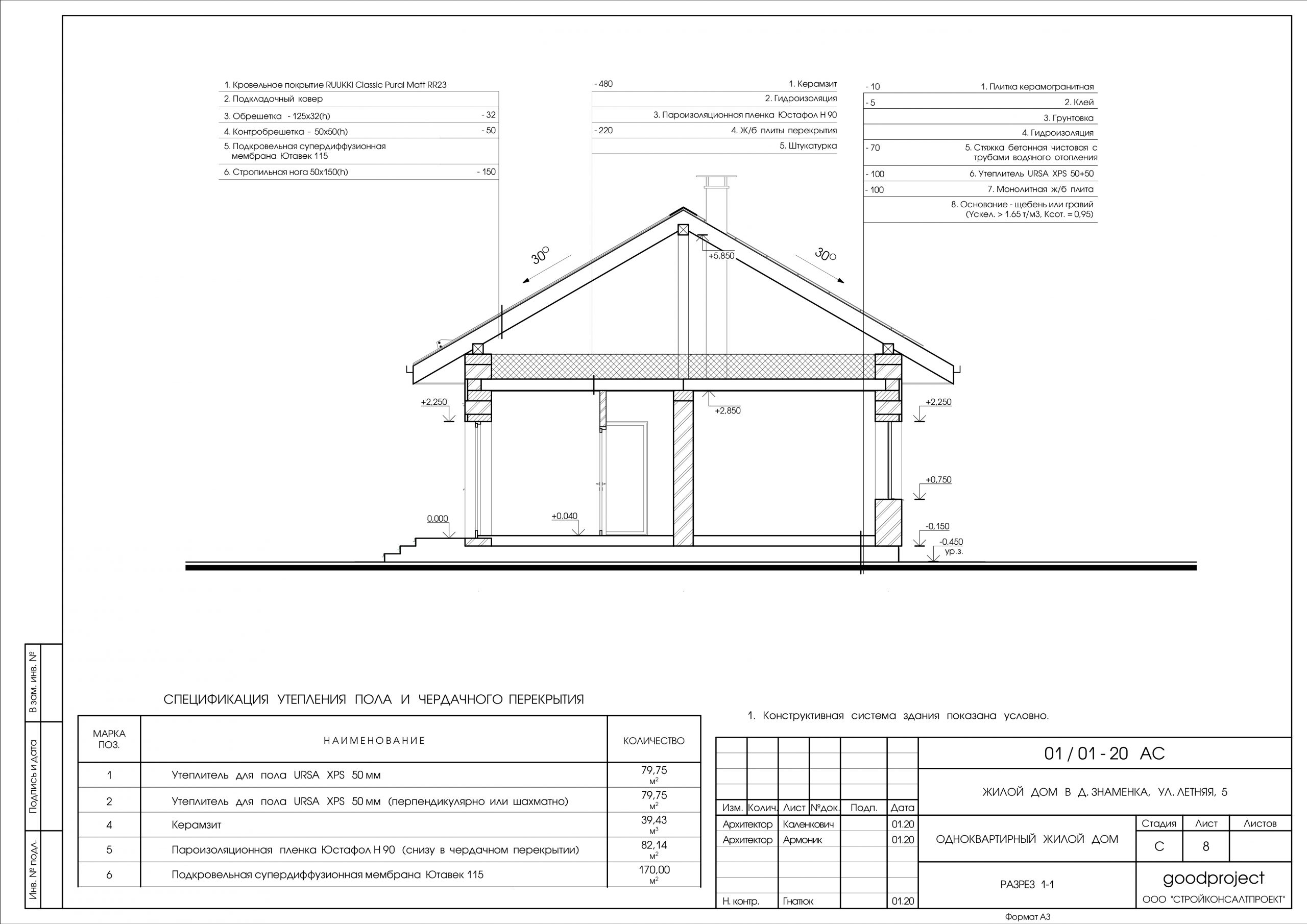 Архитектурный проект дома с нуля. С чего начать?